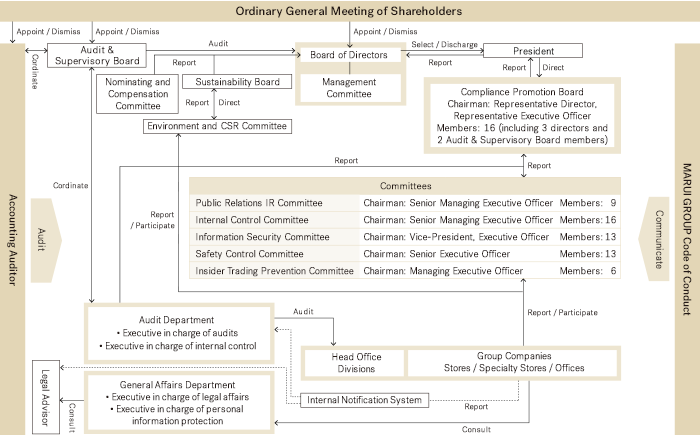 Corporate Governance   Corporate Information   MARUI GROUP Co , Ltd